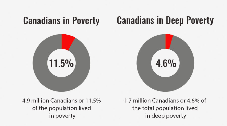 Poverty statistic in Canada